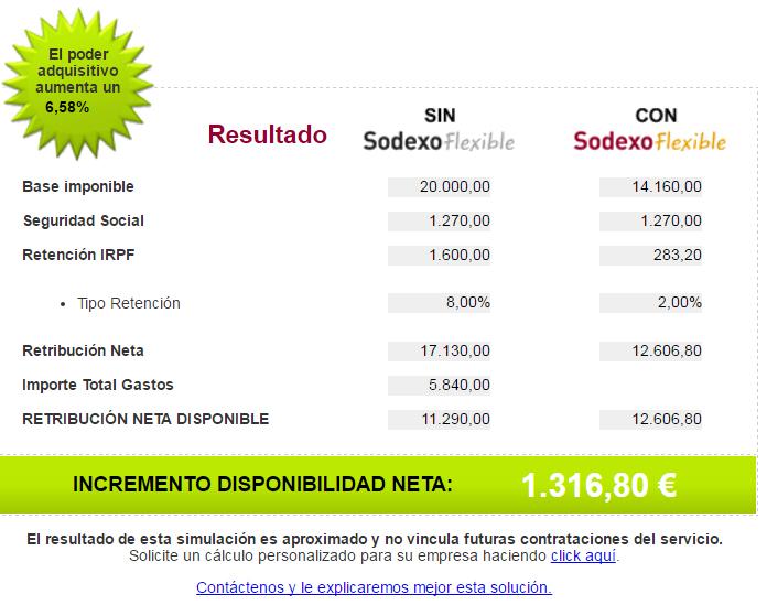 salario en especie 20.000 €